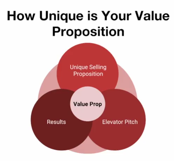 Facebook Ad Course   How to Determine Your Unique Value Proposition as a Business