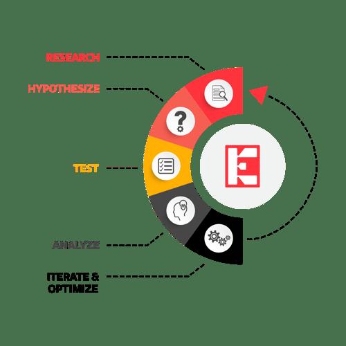 EmberTribe's growth marketing methodology