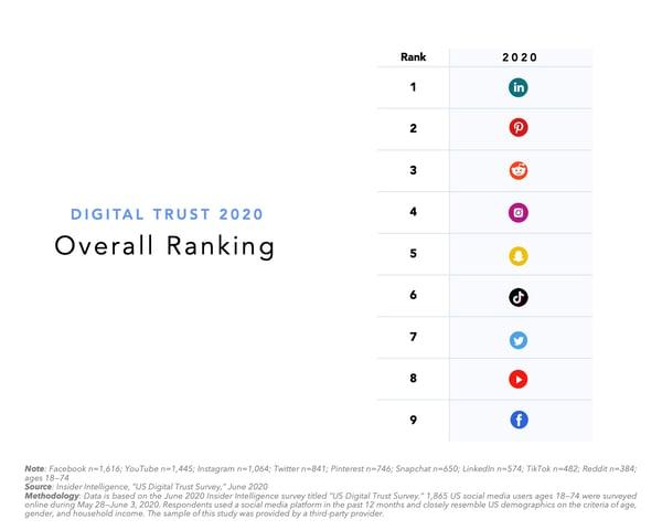 Digital Trust Ranking 2020