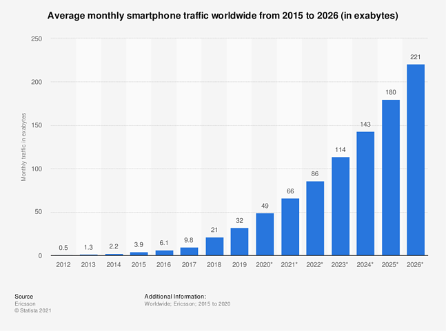 Statista_smartphone-traffic-worldwide-per-month-2015-2026