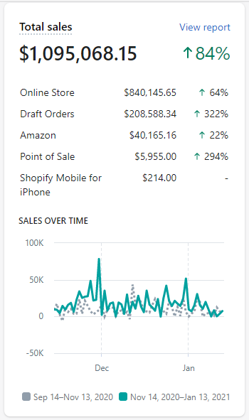 Shopify 2 month results