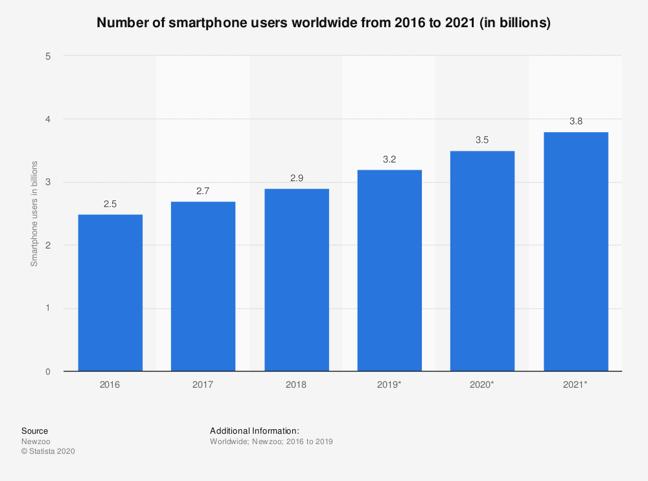 statistic_id330695_smartphone-users-worldwide-2016-2021