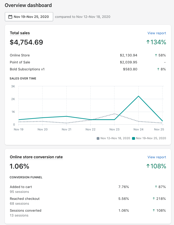 OTG First week with website changes compared to previous week (1)