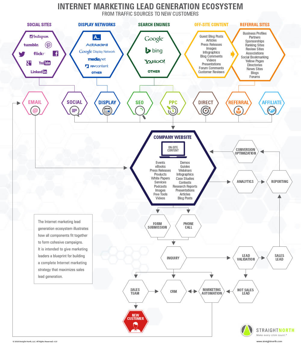 lead-gen-ecosystem (1)