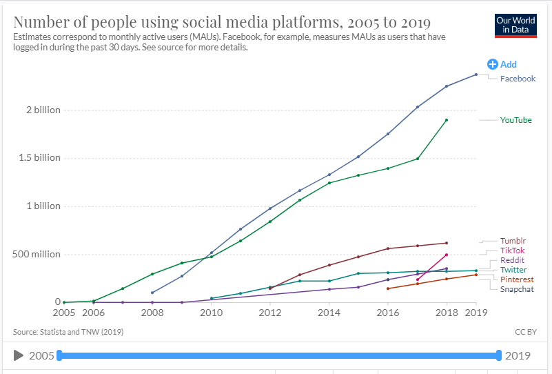 Graph showing number of people on social media platforms from 2005-2019