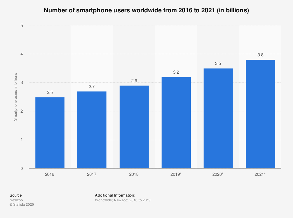 Statista bra graph depicting the growth smartphone users worldwide